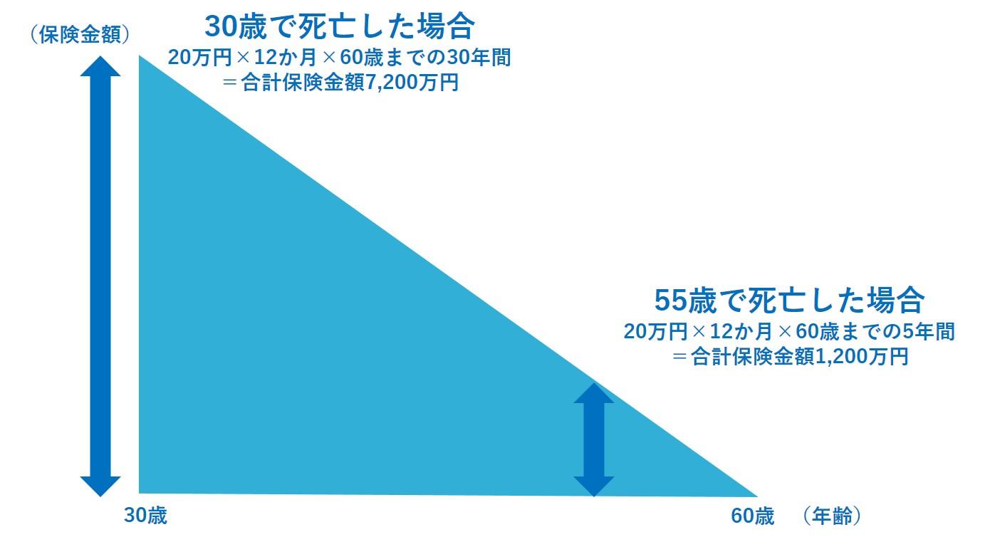 保険 収入 保障 定期保険・収入保障保険 保険 横浜銀行